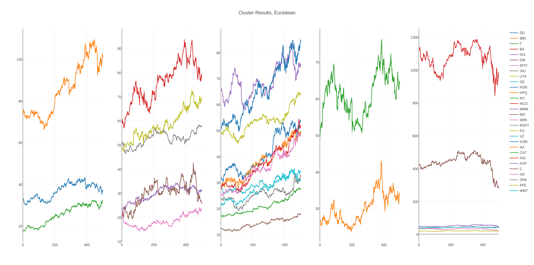 Finding Underlying Trends and Clustering of Time Series with